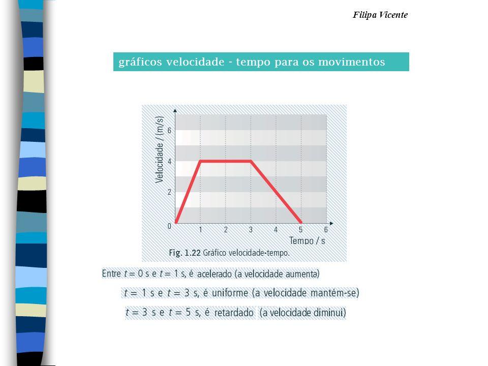 Filipa Vicente gráficos velocidade - tempo para os movimentos
