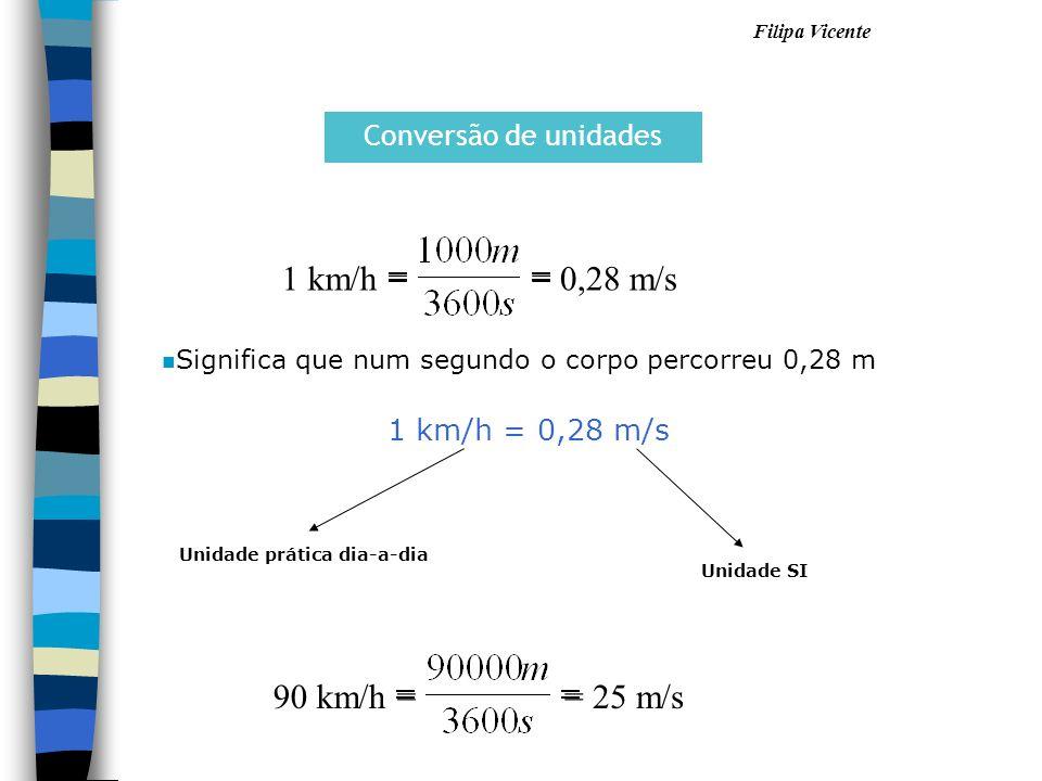 Filipa Vicente Conversão de unidades 1 km/h == 0,28 m/s 1 km/h = 0,28 m/s Unidade prática dia-a-dia Unidade SI n Significa que num segundo o corpo per