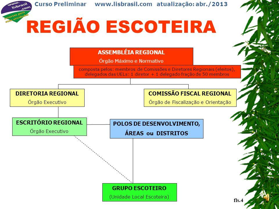 Curso Preliminar www.lisbrasil.com atualização: abr./2013 ASSEMBLÉIA NACIONAL Órgão Máximo e Normativo DIRETORIA EXECUTIVA NACIONAL Órgão Executivo e Deliberativo COMISSÃO FISCAL NACIONAL Órgão de Fiscalização e Orientação ESCRITÓRIO NACIONAL Órgão Executivo composta pelos: membros de Comissões e Diretores Nacionais (eleitos) e delegados das Regiões: 1 diretor + 1 delegado fração de 1.000 membros DIREÇÃO NACIONAL fls.3 GRUPO ESCOTEIRO (Unidades Locais Escoteiras)