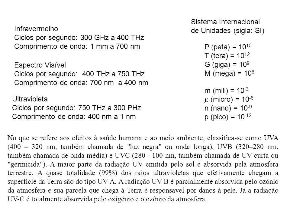 Espectro Visível Ciclos por segundo: 400 THz a 750 THz Comprimento de onda: 700 nm a 400 nm Ultravioleta Ciclos por segundo: 750 THz a 300 PHz Comprimento de onda: 400 nm a 1 nm No que se refere aos efeitos à saúde humana e ao meio ambiente, classifica-se como UVA (400 – 320 nm, também chamada de luz negra ou onda longa), UVB (320–280 nm, também chamada de onda média) e UVC (280 - 100 nm, também chamada de UV curta ou germicida ).