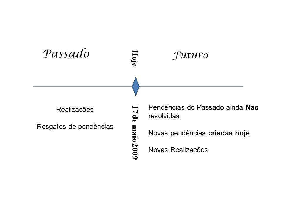 Hoje 17 de maio 2009 Passado Futuro Realizações Resgates de pendências Pendências do Passado ainda Não resolvidas.