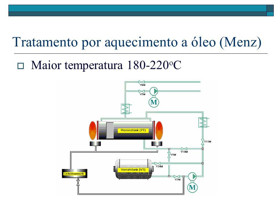 Tratamento por aquecimento a óleo (Menz) Maior temperatura 180-220 o C