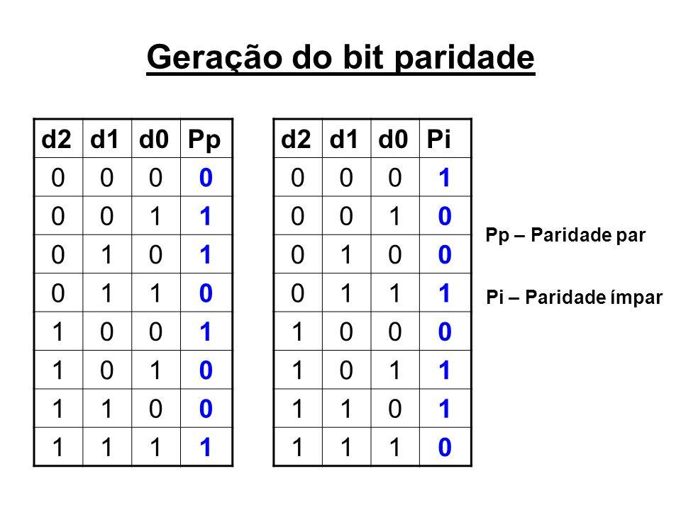 Geração do bit paridade d2d1d0Pp 0000 0011 0101 0110 1001 1010 1100 1111 d2d1d0Pi 0001 0010 0100 0111 1000 1011 1101 1110 Pp – Paridade par Pi – Parid