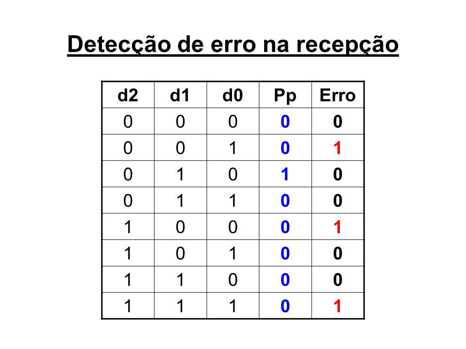 Detecção de erro na recepção d2d1d0PpErro 00000 00101 01010 01100 10001 10100 11000 11101