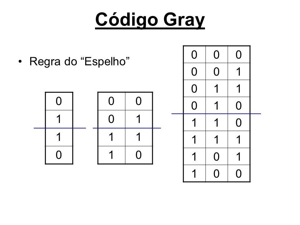 Código Gray Regra do Espelho 0 1 1 0 00 01 11 10 000 001 011 010 110 111 101 100