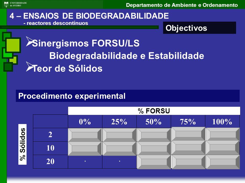Departamento de Ambiente e Ordenamento 4 – ENSAIOS DE BIODEGRADABILIDADE - reactores descontínuos Objectivos Procedimento experimental Sinergismos FOR