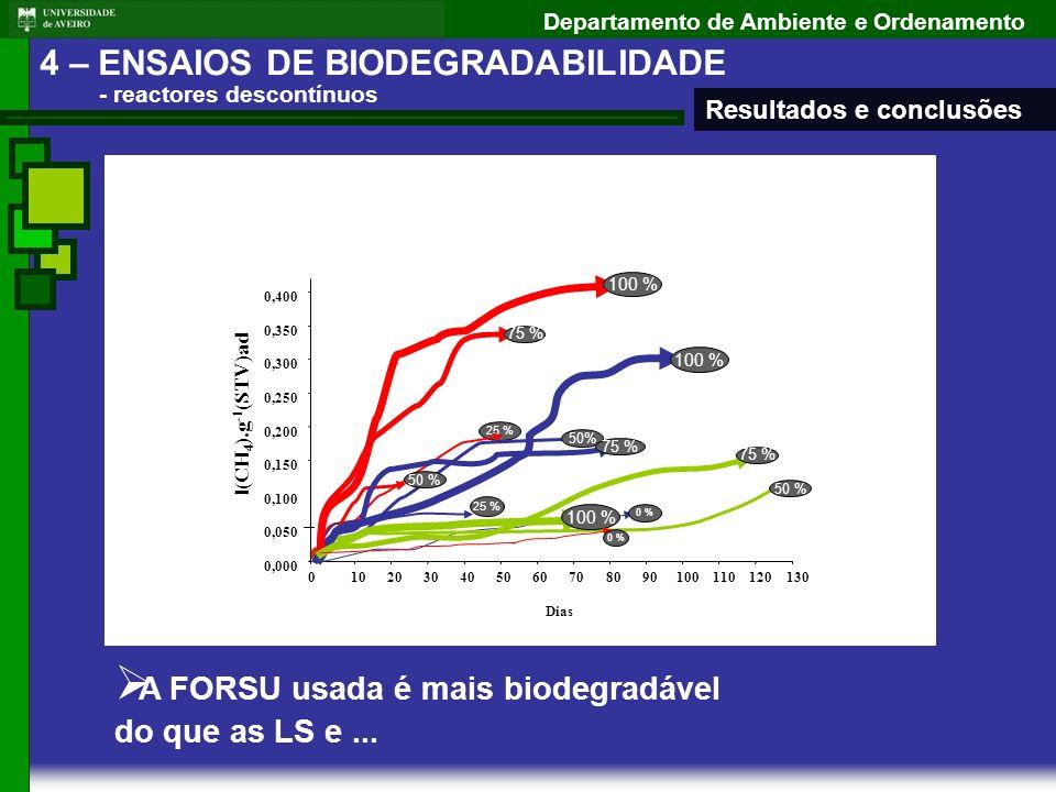 Departamento de Ambiente e Ordenamento 25 % A FORSU usada é mais biodegradável do que as LS e... 0,000 0,050 0,100 0,150 0,200 0,250 0,300 0,350 0,400
