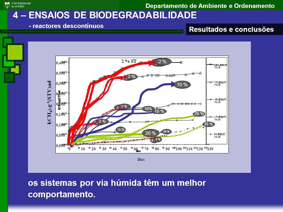 Departamento de Ambiente e Ordenamento 4 – ENSAIOS DE BIODEGRADABILIDADE - reactores descontínuos 0 % 25 % 50% 75 % 100 % 50 % 75 % 100 % 25 % 50 % 75