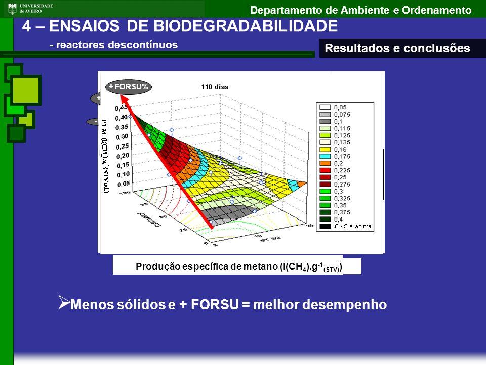 Departamento de Ambiente e Ordenamento Remoção de STV (%) + FORSU - ST Produção específica de metano (l(CH 4 ).g -1 (STV) ) Menos sólidos e + FORSU =