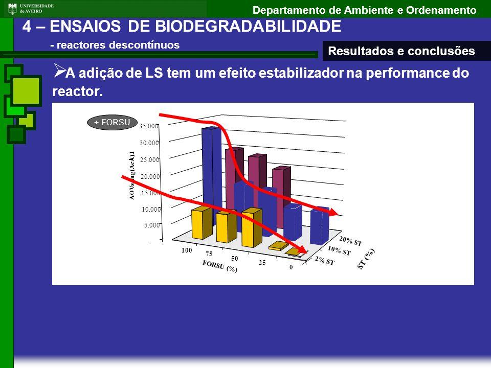 Departamento de Ambiente e Ordenamento A adição de LS tem um efeito estabilizador na performance do reactor. 100 75 50 25 0 2% ST 10% ST 20% ST - 5.00
