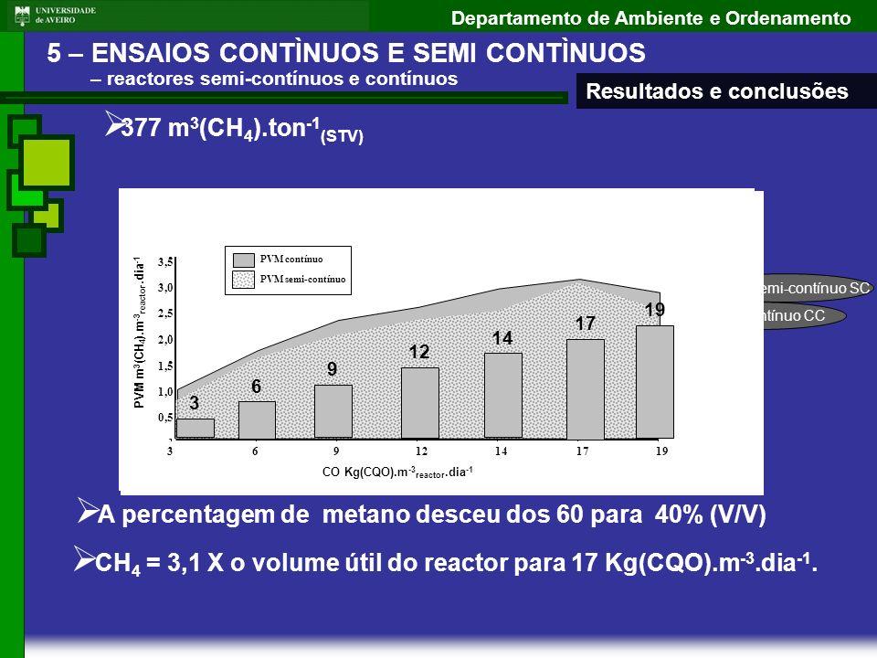 Departamento de Ambiente e Ordenamento 3 6 9 12 14 377 m 3 (CH 4 ).ton -1 (STV) Reactor semi-contínuo SC Reactor contínuo CC CH 4 = 3,1 X o volume úti