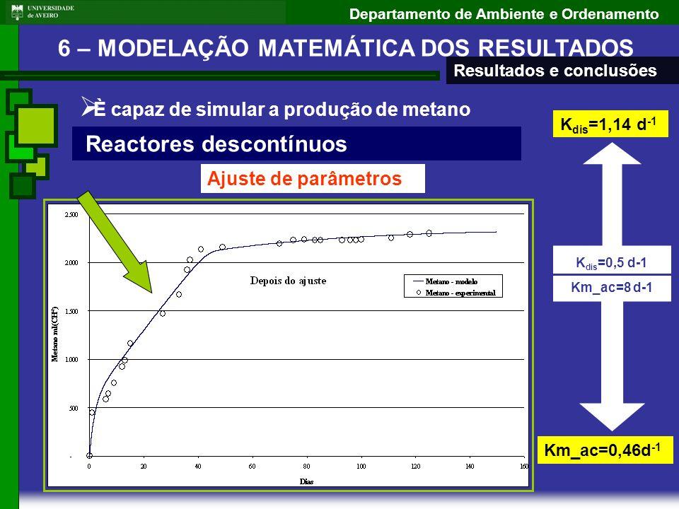 Departamento de Ambiente e Ordenamento È capaz de simular a produção de metano Reactores descontínuos Ajuste de parâmetros Km_ac=8 d-1 K dis =0,5 d-1
