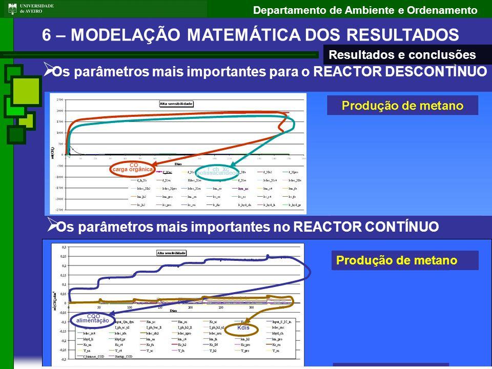Departamento de Ambiente e Ordenamento Os parâmetros mais importantes para o REACTOR DESCONTÌNUO CO carga orgânica f_ch_Xc polissacarídeos Resultados