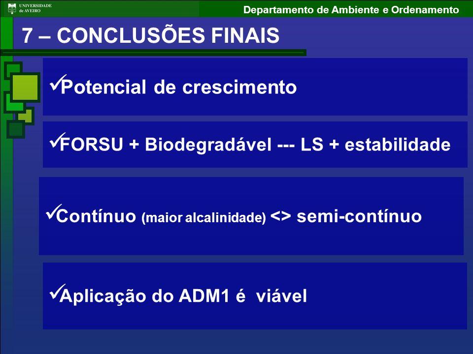 Departamento de Ambiente e Ordenamento Potencial de crescimento FORSU + Biodegradável --- LS + estabilidade Contínuo (maior alcalinidade) <> semi-cont