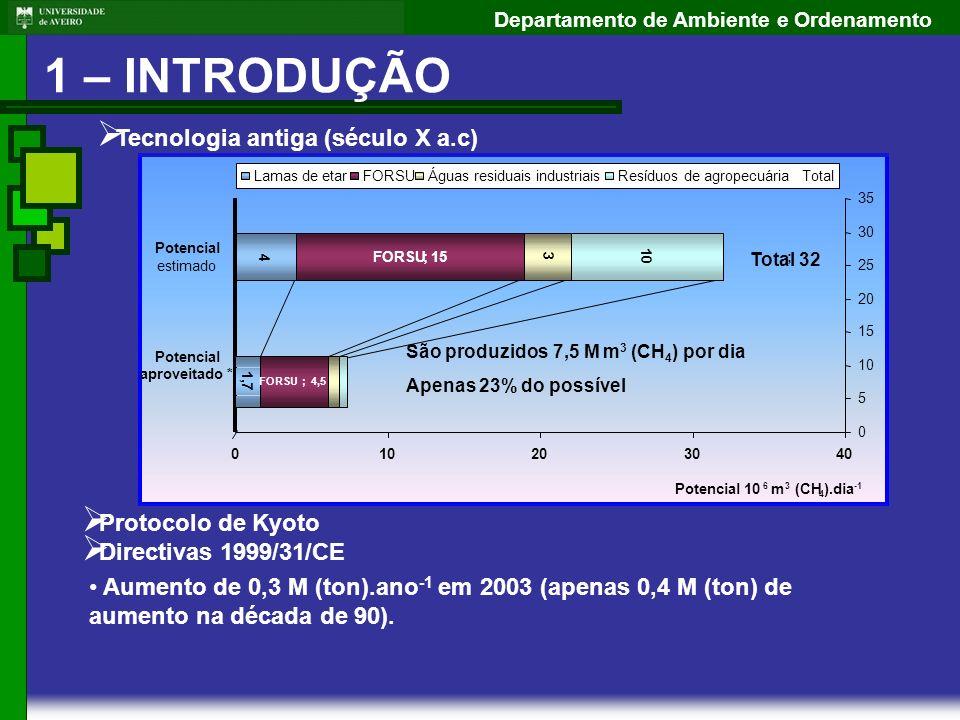 Departamento de Ambiente e Ordenamento 1,7 FORSU;4,5 São produzidos 7,5 M m 3 (CH 4 ) por dia Apenas 23% do possível Tecnologia antiga (século X a.c)