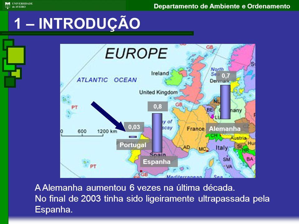 Departamento de Ambiente e Ordenamento Portugal 0,03 Espanha 0,8 Alemanha 0,7 A Alemanha aumentou 6 vezes na última década. No final de 2003 tinha sid