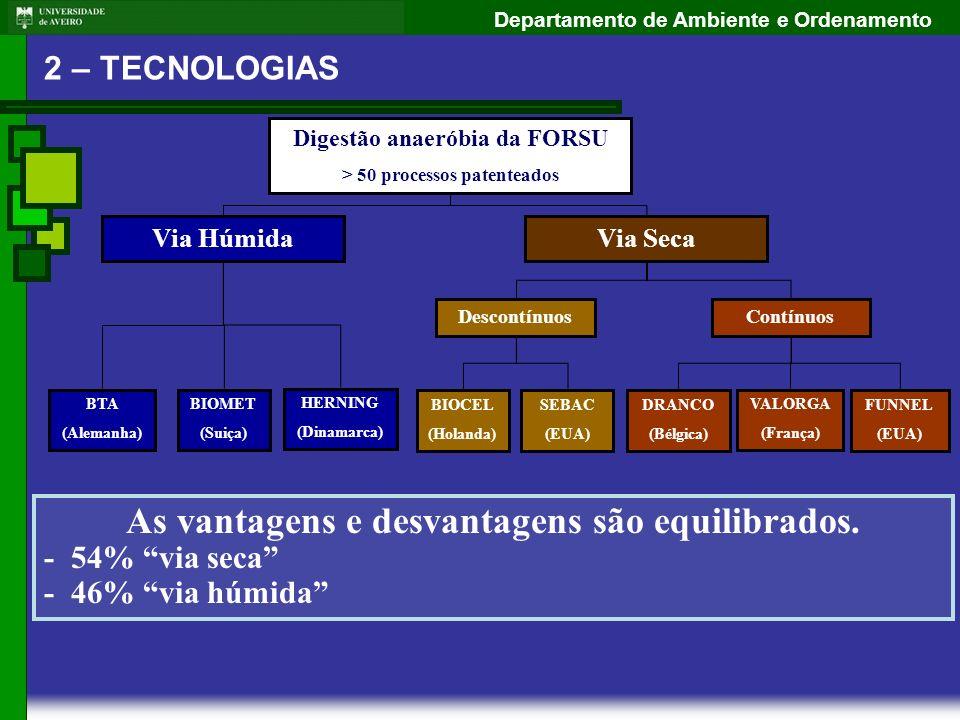 Departamento de Ambiente e Ordenamento Digestão anaeróbia da FORSU > 50 processos patenteados Contínuos VALORGA (França) DRANCO (Bélgica) FUNNEL (EUA)