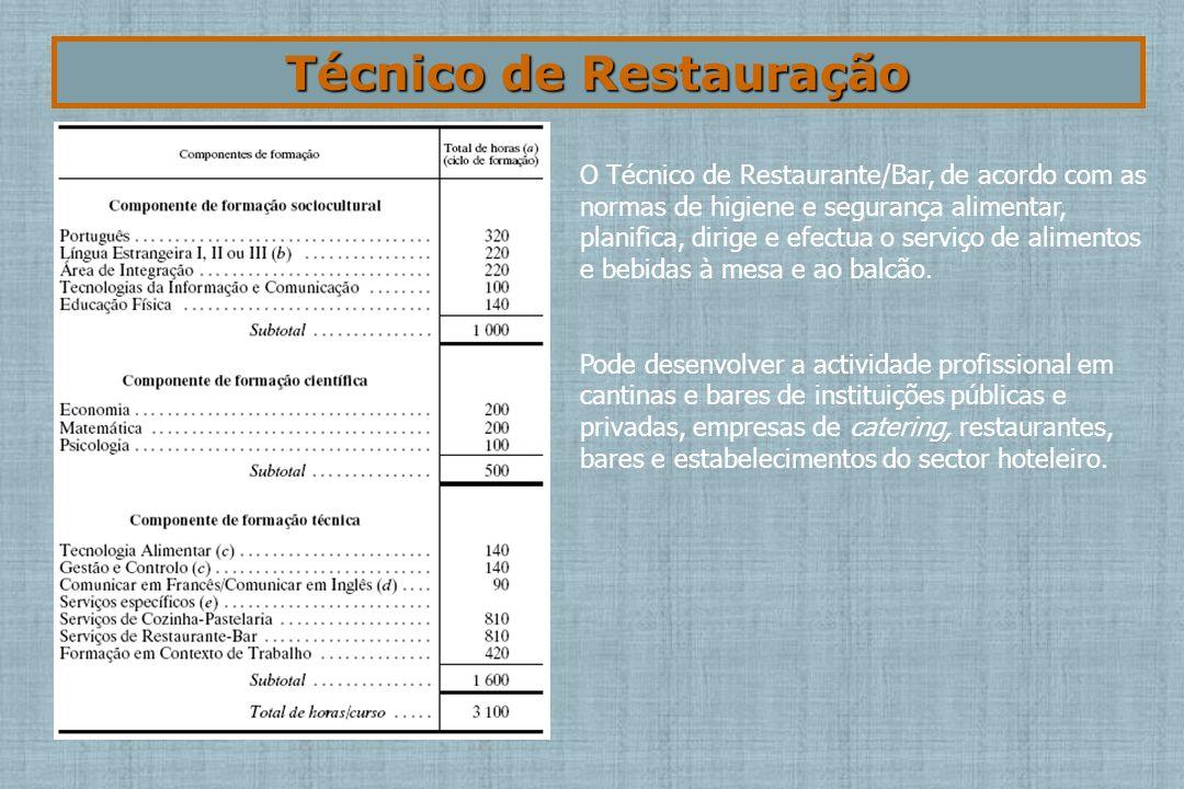 Técnico de Restauração O Técnico de Restaurante/Bar, de acordo com as normas de higiene e segurança alimentar, planifica, dirige e efectua o serviço de alimentos e bebidas à mesa e ao balcão.