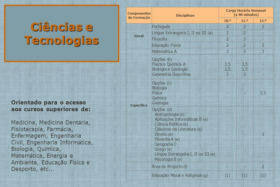 Ciências e Tecnologias Componentes de Formação Disciplinas Carga Horária Semanal (x 90 minutos) 10.º11.º12.º Geral Português222 Língua Estrangeira I, II ou III (a) 22- Filosofia22- Educação Física222 Específica Matemática A333 Opções (b) Física e Química A Biologia e Geologia Geometria Descritiva 3,5 3 3,5 3 --- --- Opções (c) Biologia Física Química Geologia --3,5 Opções (d) Antropologia (e) Aplicações Informáticas B (e) Ciência Política (e) Clássicos da Literatura (e) Direito (e) Filosofia A (e) Geografia C Grego (e) Língua Estrangeira I, II ou III (e) Psicologia B (e) --3 Área de Projecto (f) --2 Educação Moral e Religiosa (g) (1) Orientado para o acesso aos cursos superiores de: Medicina, Medicina Dent á ria, Fisioterapia, Farm á cia, Enfermagem, Engenharia Civil, Engenharia Inform á tica, Biologia, Qu í mica, Matem á tica, Energia e Ambiente, Educa ç ão F í sica e Desporto, etc...