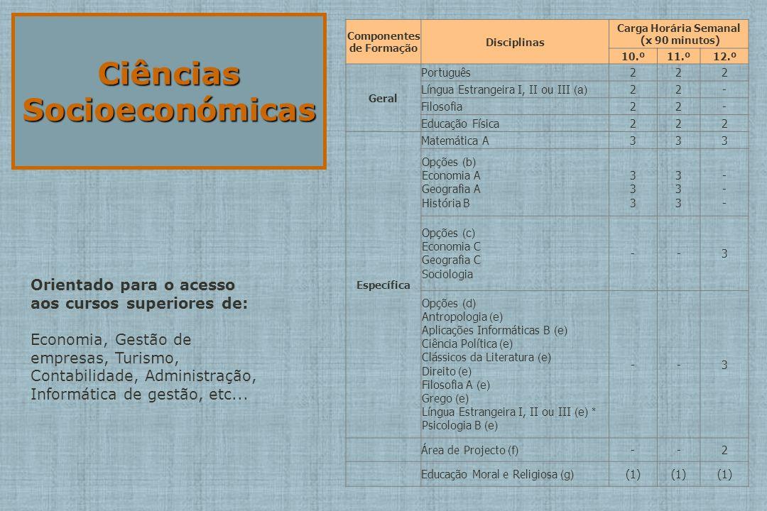 ArtesVisuais Componentes de Formação Disciplinas Carga Horária Semanal (x 90 minutos) 10.º11.º12.º Geral Português222 Língua Estrangeira I, II ou III (a) 22- Filosofia22- Educação Física222 Específica Desenho A3,5 Opções (b) Geometria Descritiva A Matemática B História da Cultura e das Artes 333 333 333 333 --- --- Opções (c) Oficina de Artes Oficina Multimédia B Materiais e Tecnologias --3,5 Opções (d) Antropologia (e) Aplicações Informáticas B (e) Ciência Política (e) Clássicos da Literatura (e) Direito (e) Economia C (e) Filosofia A (e) Geografia C (e) Grego (e) Língua Estrangeira I, II ou III (e) * Psicologia B (e) --3 Área de Projecto (f) --2 Educação Moral e Religiosa (g) (1) Orientado para o acesso aos cursos superiores de: Arquitectura, Design, Belas Artes, Design Gráfico, Design de Moda, Multimédia, Publicidade, etc...