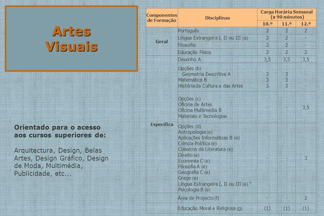 ArtesVisuais Componentes de Formação Disciplinas Carga Horária Semanal (x 90 minutos) 10.º11.º12.º Geral Português222 Língua Estrangeira I, II ou III