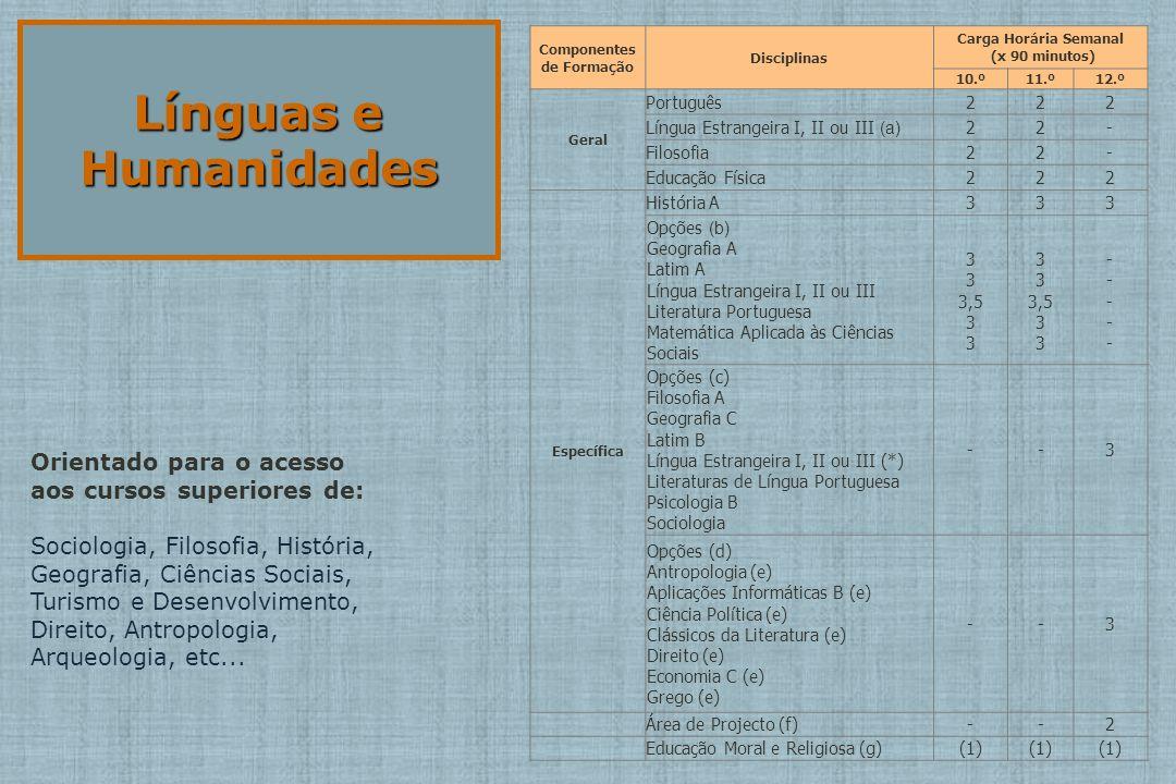Línguas e Humanidades Componentes de Formação Disciplinas Carga Horária Semanal (x 90 minutos) 10.º11.º12.º Geral Português222 Língua Estrangeira I, II ou III (a) 22- Filosofia22- Educação Física222 Específica História A333 Opções (b) Geografia A Latim A Língua Estrangeira I, II ou III Literatura Portuguesa Matemática Aplicada às Ciências Sociais 3 3,5 3 3 3,5 3 ----- ----- Opções (c) Filosofia A Geografia C Latim B Língua Estrangeira I, II ou III (*) Literaturas de Língua Portuguesa Psicologia B Sociologia --3 Opções (d) Antropologia (e) Aplicações Informáticas B (e) Ciência Política (e) Clássicos da Literatura (e) Direito (e) Economia C (e) Grego (e) --3 Área de Projecto (f)--2 Educação Moral e Religiosa (g)(1) Orientado para o acesso aos cursos superiores de: Sociologia, Filosofia, História, Geografia, Ciências Sociais, Turismo e Desenvolvimento, Direito, Antropologia, Arqueologia, etc...