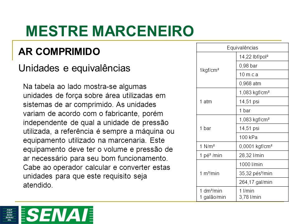MESTRE MARCENEIRO AR COMPRIMIDO Unidades e equivalências Equivalências 1kgf/cm² 14,22 lbf/pol² 0,98 bar 10 m.c.a 0,968 atm 1 atm 1,083 kgf/cm² 14,51 psi 1 bar 1,083 kgf/cm² 14,51 psi 100 kPa 1 N/m²0,0001 kgf/cm² 1 pé³ /min28,32 l/min 1 m³/min 1000 l/min 35,32 pés³/min 264,17 gal/min 1 dm³/min 1 galão/min 1 l/min 3,78 l/min Na tabela ao lado mostra-se algumas unidades de força sobre área utilizadas em sistemas de ar comprimido.