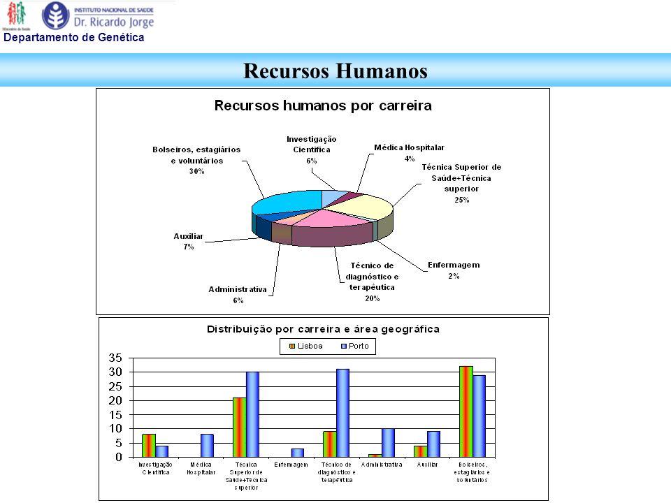 Recursos Humanos Departamento de Genética