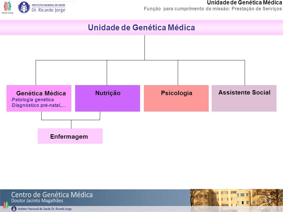Citogenética clássica: cariotipos Hibridação in situ (FISH) Hibridação Genómica Comparativa (CGH) 21 1813 X Y 21 13 18 X Y 21 18 13 X Y 21 18 13 X Y 21 1813 X 21 18 13 X 21 18 13 X 21 18 13 X Ex.: Trissomia 21 MLPA Unidade de Citogenética Alterações cromossómicas: da convencional à molecular Departamento de Genética Unidade de Citogenética Função para cumprimento da missão: Prestação de Serviços