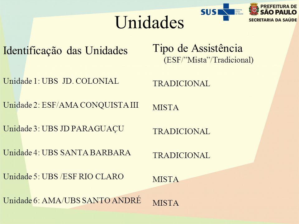 Unidades Identificação das Unidades Unidade 1: UBS JD.