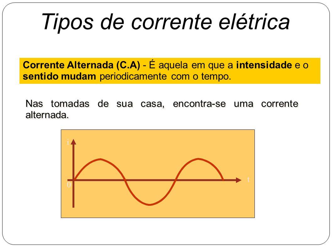 0 t i Tipos de corrente elétrica Corrente Contínua (C.C) - É aquela em que o sentido e a intensidade permanecem constantes com o tempo. O que represen
