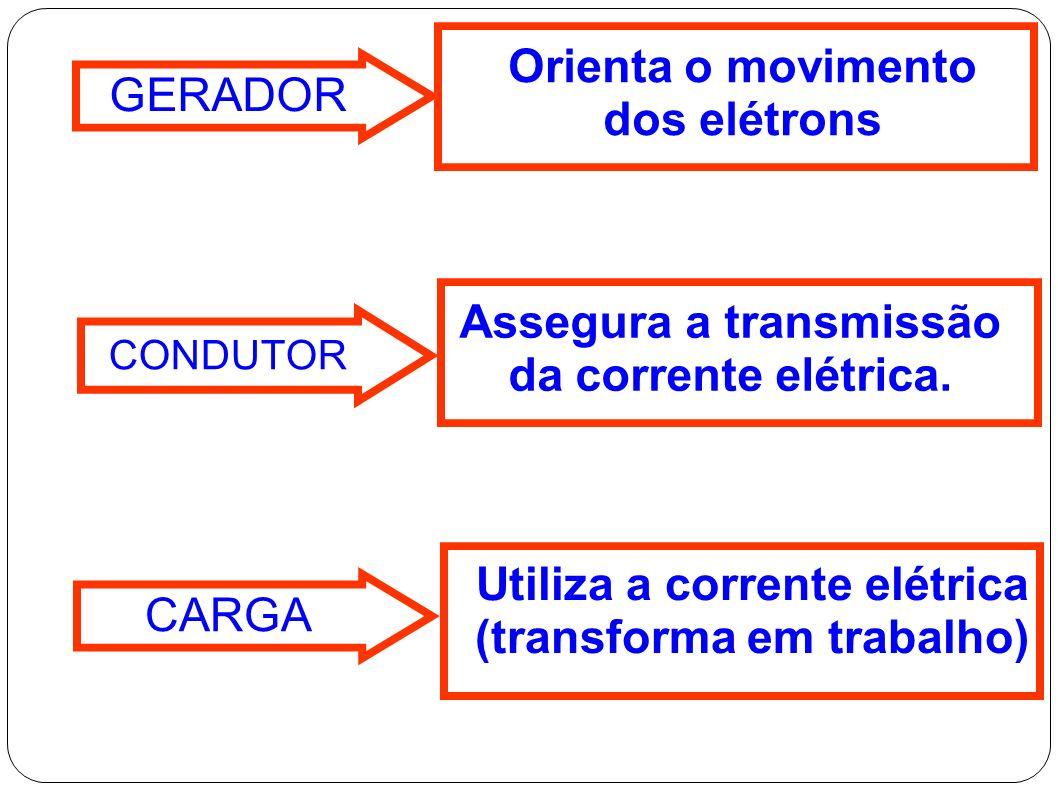 SÃO ELES: GERADOR; CONDUTOR; CARGA.