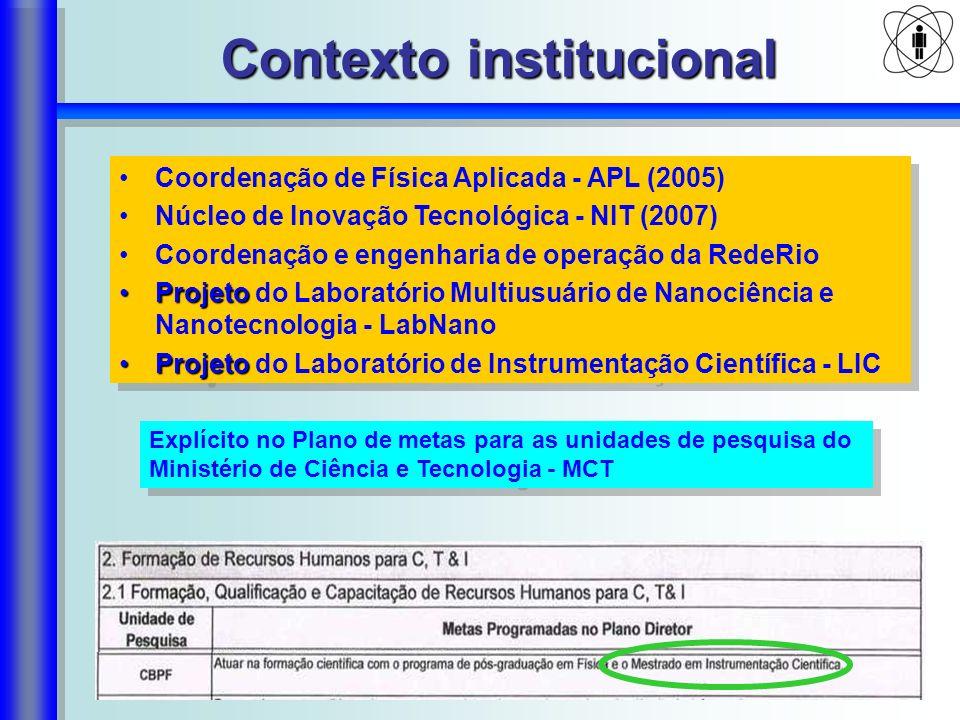 Contexto institucional Coordenação de Física Aplicada - APL (2005) Núcleo de Inovação Tecnológica - NIT (2007) Coordenação e engenharia de operação da RedeRio ProjetoProjeto do Laboratório Multiusuário de Nanociência e Nanotecnologia - LabNano ProjetoProjeto do Laboratório de Instrumentação Científica - LIC Coordenação de Física Aplicada - APL (2005) Núcleo de Inovação Tecnológica - NIT (2007) Coordenação e engenharia de operação da RedeRio ProjetoProjeto do Laboratório Multiusuário de Nanociência e Nanotecnologia - LabNano ProjetoProjeto do Laboratório de Instrumentação Científica - LIC Explícito no Plano de metas para as unidades de pesquisa do Ministério de Ciência e Tecnologia - MCT