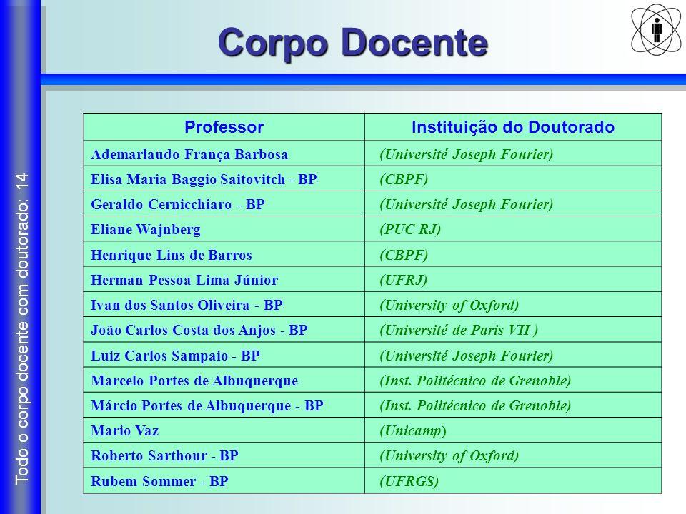 Corpo Docente ProfessorInstituição do Doutorado Ademarlaudo França Barbosa (Université Joseph Fourier) Elisa Maria Baggio Saitovitch - BP (CBPF) Geral