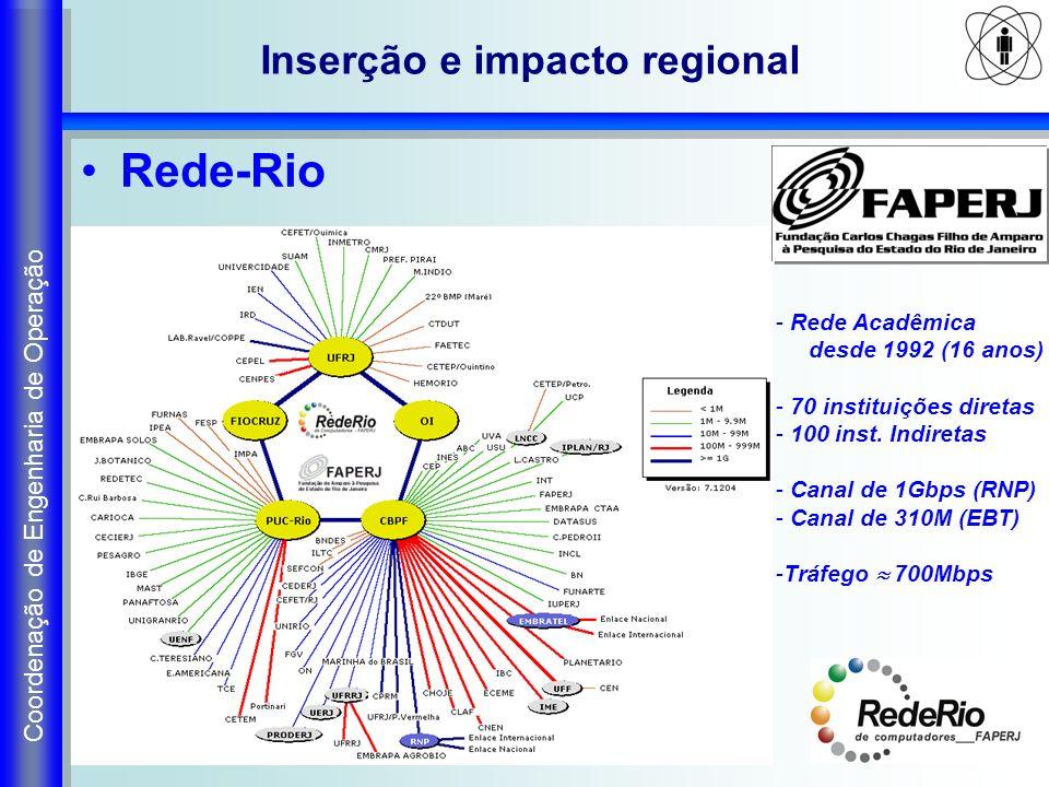 Inserção e impacto regional Rede-Rio - Rede Acadêmica desde 1992 (16 anos) - 70 instituições diretas - 100 inst. Indiretas - Canal de 1Gbps (RNP) - Ca