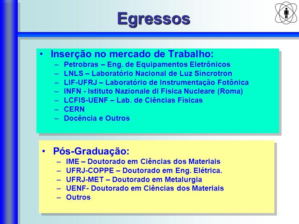 Egressos Inserção no mercado de Trabalho: –Petrobras – Eng. de Equipamentos Eletrônicos –LNLS – Laboratório Nacional de Luz Síncrotron –LIF-UFRJ – Lab