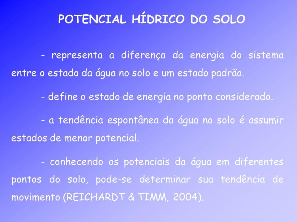 POTENCIAL HÍDRICO DO SOLO - representa a diferença da energia do sistema entre o estado da água no solo e um estado padrão. - define o estado de energ