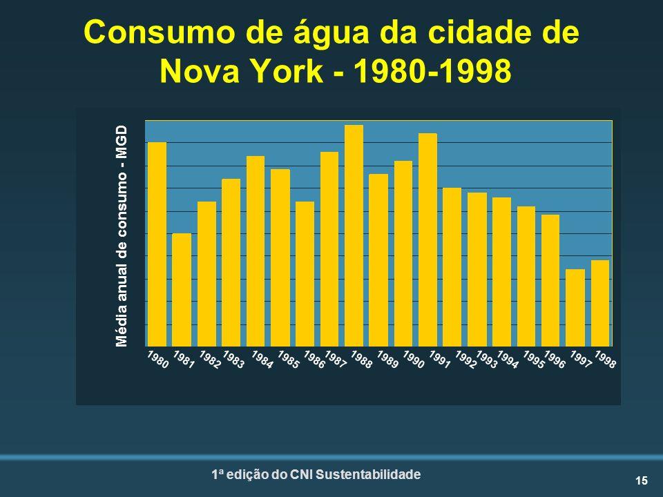 15 1ª edição do CNI Sustentabilidade Média anual de consumo - MGD Consumo de água da cidade de Nova York - 1980-1998 1980 198119821983 19841985 1986 198719881989 19901991 1992 1993 19941995 1996 1997 1998