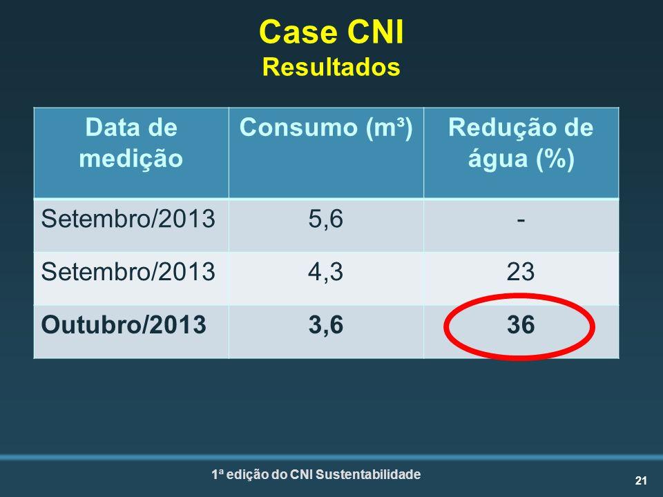 21 1ª edição do CNI Sustentabilidade Case CNI Resultados Data de medição Consumo (m³)Redução de água (%) Setembro/20135,6- Setembro/20134,323 Outubro/20133,636