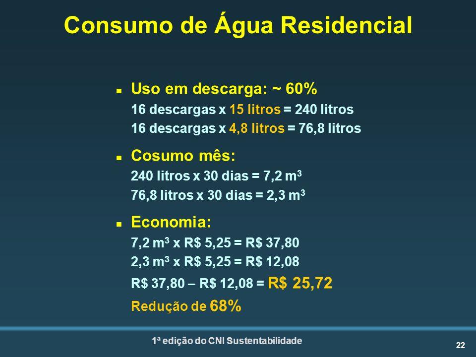 22 1ª edição do CNI Sustentabilidade Consumo de Água Residencial n Uso em descarga: ~ 60% 16 descargas x 15 litros = 240 litros 16 descargas x 4,8 litros = 76,8 litros n Cosumo mês: 240 litros x 30 dias = 7,2 m 3 76,8 litros x 30 dias = 2,3 m 3 n Economia: 7,2 m 3 x R$ 5,25 = R$ 37,80 2,3 m 3 x R$ 5,25 = R$ 12,08 R$ 37,80 – R$ 12,08 = R$ 25,72 Redução de 68%