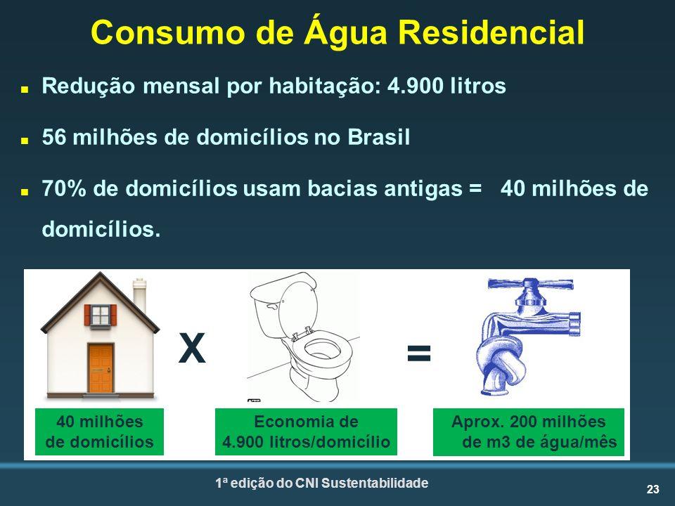 23 1ª edição do CNI Sustentabilidade Consumo de Água Residencial n Redução mensal por habitação: 4.900 litros n 56 milhões de domicílios no Brasil n 70% de domicílios usam bacias antigas = 40 milhões de domicílios.