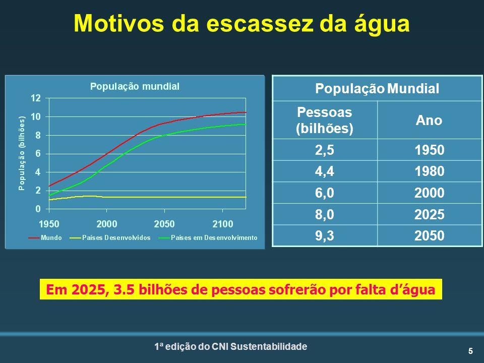 5 1ª edição do CNI Sustentabilidade Em 2025, 3.5 bilhões de pessoas sofrerão por falta dágua Motivos da escassez da água População Mundial Pessoas (bilhões) Ano 2,51950 4,41980 6,02000 8,02025 9,32050