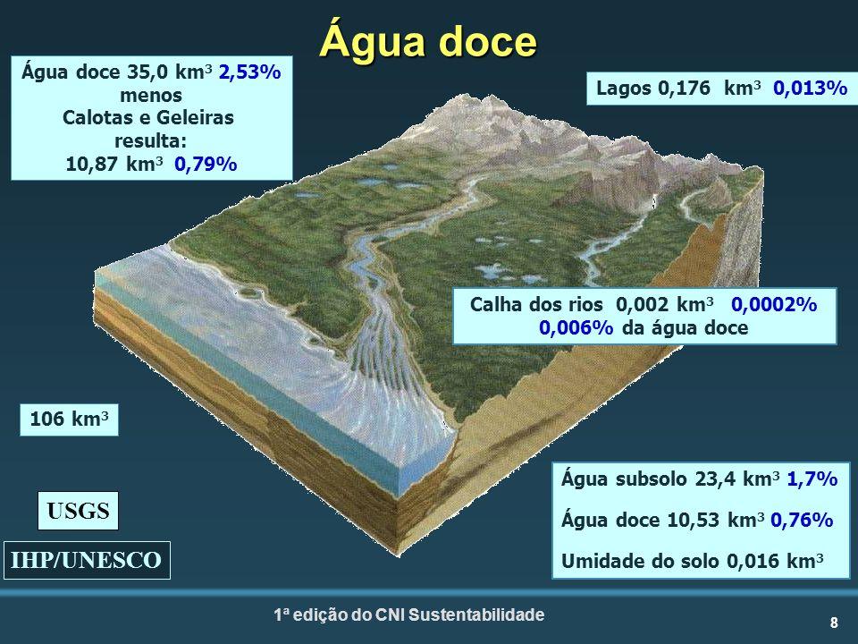 8 1ª edição do CNI Sustentabilidade Água doce Água doce 35,0 km 3 2,53% menos Calotas e Geleiras resulta: 10,87 km 3 0,79% Água subsolo 23,4 km 3 1,7% Água doce 10,53 km 3 0,76% Umidade do solo 0,016 km 3 Lagos 0,176 km 3 0,013% Calha dos rios 0,002 km 3 0,0002% 0,006% da água doce IHP/UNESCO USGS 106 km 3