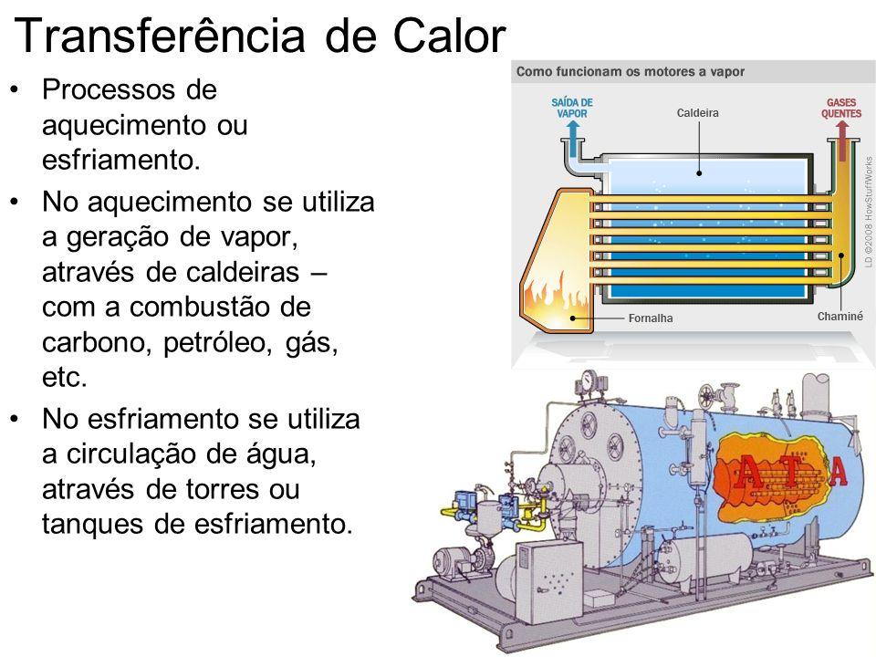 Transferência de Calor Processos de aquecimento ou esfriamento. No aquecimento se utiliza a geração de vapor, através de caldeiras – com a combustão d