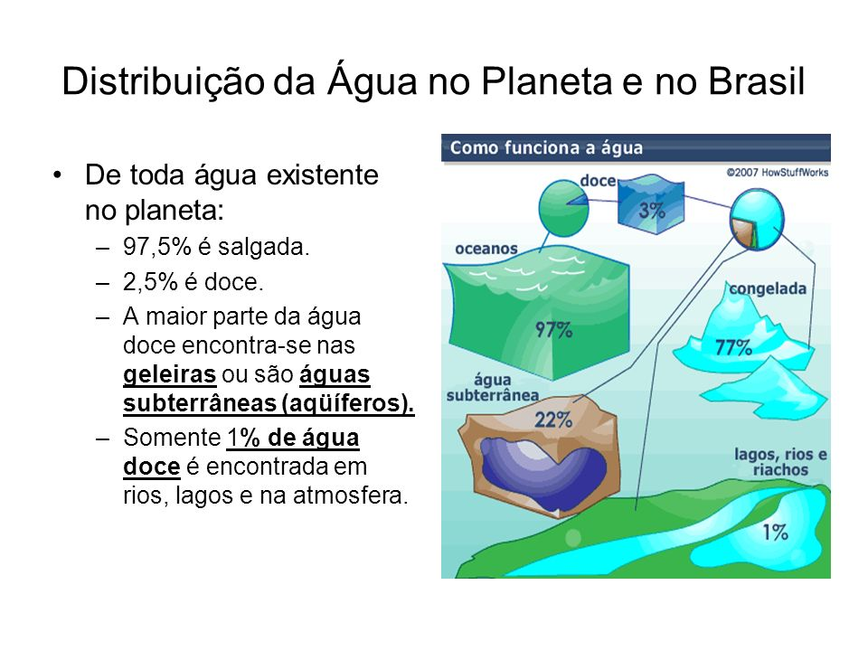 Distribuição da Água no Planeta e no Brasil De toda água existente no planeta: –97,5% é salgada. –2,5% é doce. –A maior parte da água doce encontra-se