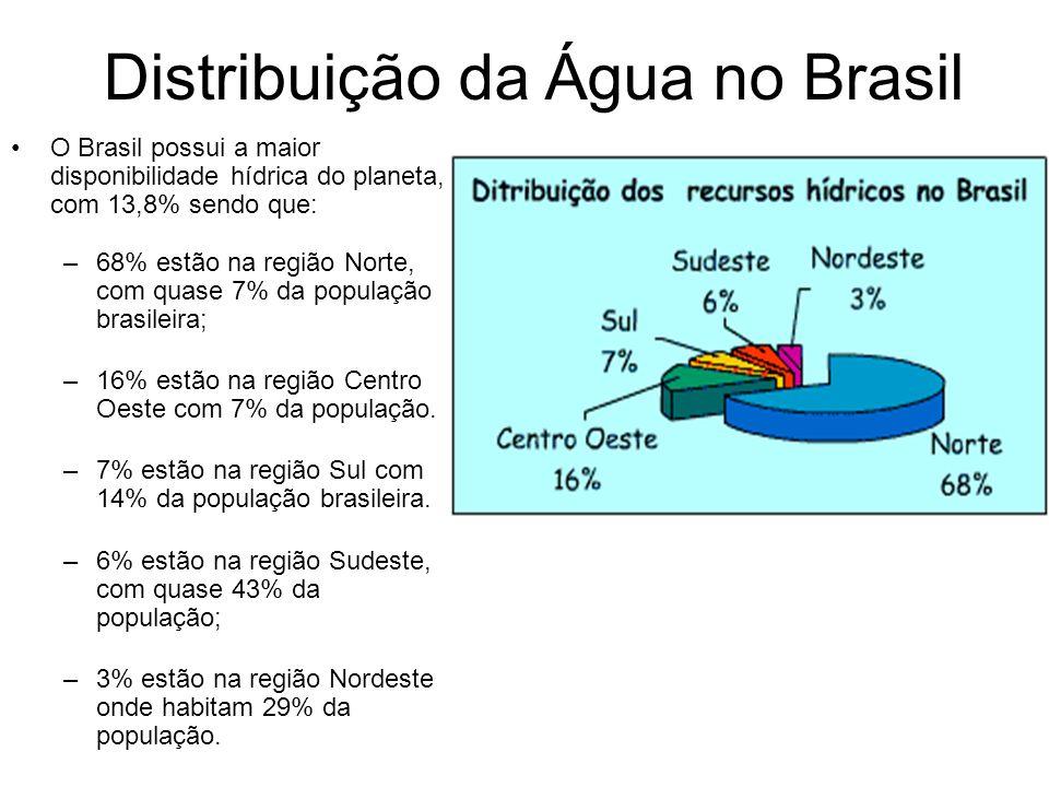 Distribuição da Água no Brasil O Brasil possui a maior disponibilidade hídrica do planeta, com 13,8% sendo que: –68% estão na região Norte, com quase