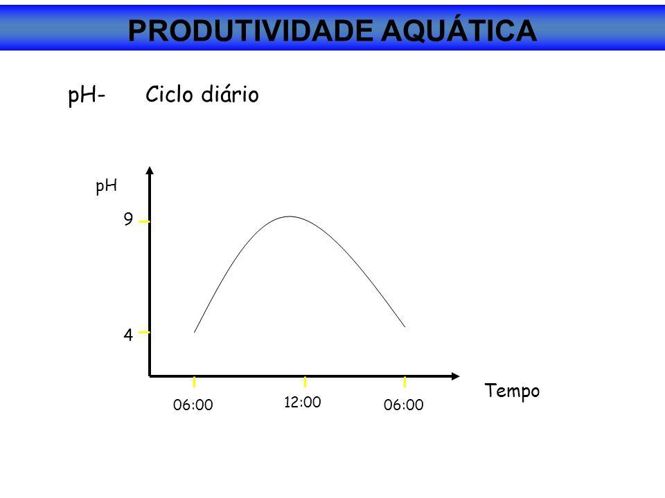 pH-Ciclo diário pH 06:00 12:00 06:00 Tempo 4 9 PRODUTIVIDADE AQUÁTICA