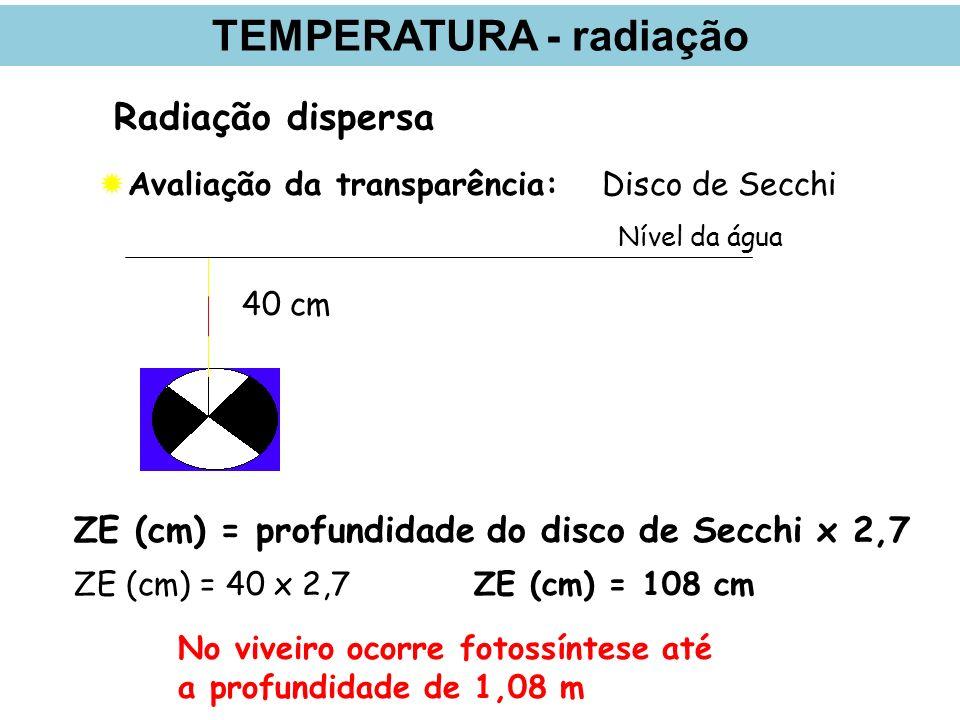 Radiação dispersa Avaliação da transparência:Disco de Secchi ZE (cm) = profundidade do disco de Secchi x 2,7 ZE (cm) = 40 x 2,7ZE (cm) = 108 cm No viveiro ocorre fotossíntese até a profundidade de 1,08 m Nível da água 40 cm TEMPERATURA - radiação