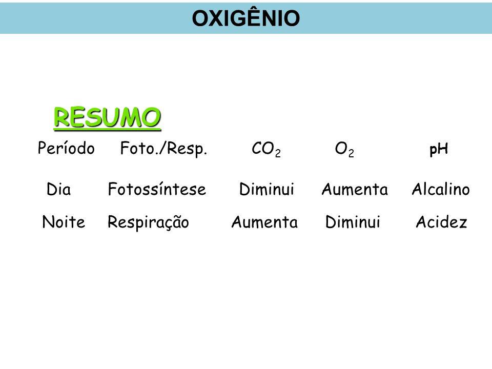 PeríodoFoto./Resp.CO 2 O2O2 pH DiaDiminuiAumentaAlcalino NoiteRespiraçãoAumentaDiminuiAcidez Fotossíntese RESUMO OXIGÊNIO
