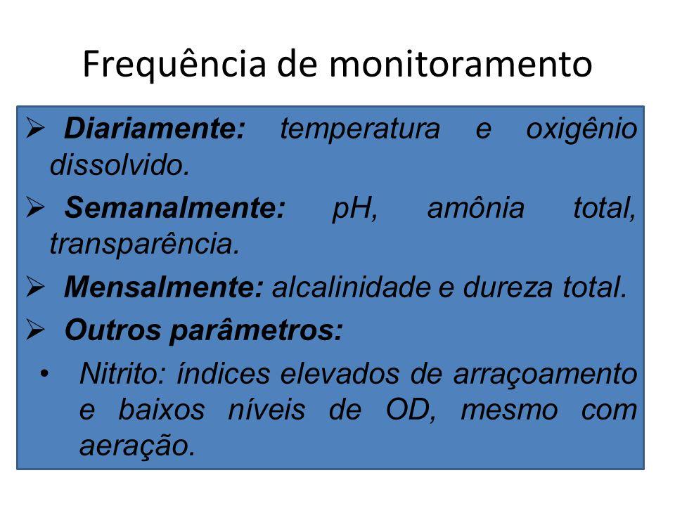Frequência de monitoramento Diariamente: temperatura e oxigênio dissolvido.